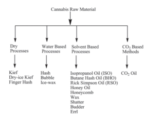 CannaSafe Diagram of Cannabis Raw Materials and What it can be Processed Into