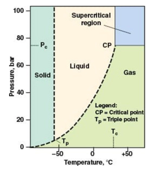 CannaSafe Pressure Diagram of Compound Extraction using Supercritical CO2
