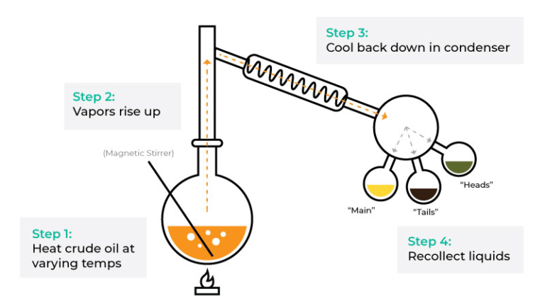 CannaSafe Diagram of Compound Oil Extraction using Supercritical CO2